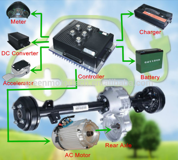 168V 15KW three phase AC induction motor for electric car or bus up to 5000lb